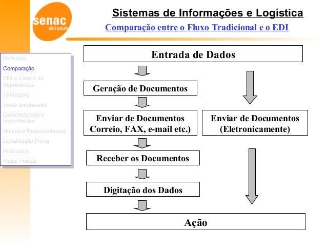 Sistemas de Informações e Logística Comparação entre o Fluxo Tradicional e o EDI Entrada de Dados Geração de Documentos En...