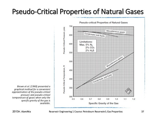 Specific Gravity Of Natural Gas Definition