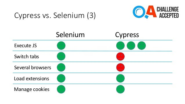 Cypress vs  Selenium, is this the end of an era? | Automation Rhapsody