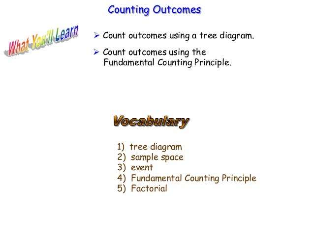 1) tree diagram 2) sample space 3) event 4) Fundamental Counting Principle 5) Factorial Counting Outcomes  Count outcomes...