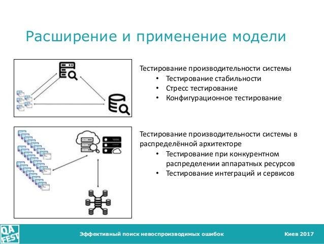 Киев 2017 Расширение и применение модели Эффективный поиск невоспроизводимых ошибок Тестирование производительности систем...