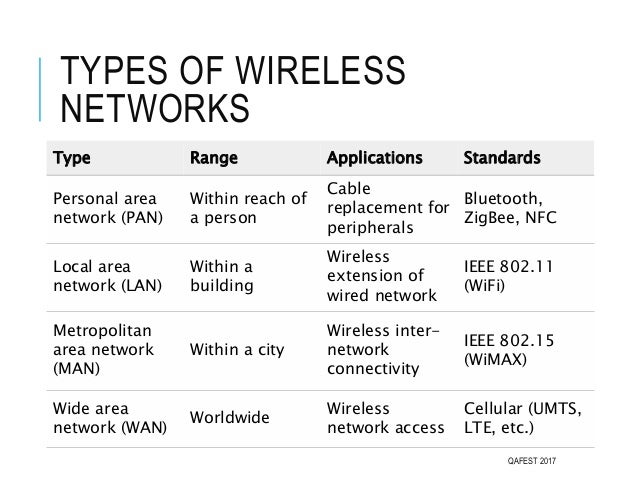 TYPES OF WIRELESS NETWORKS QAFEST 2017 Type Range Applications Standards Personal area network (PAN) Within reach of a per...