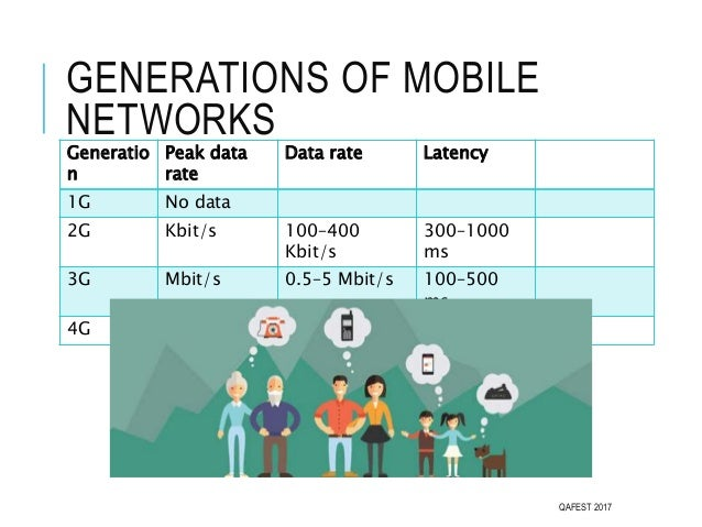 GENERATIONS OF MOBILE NETWORKS Generatio n Peak data rate Data rate Latency 1G No data 2G Kbit/s 100–400 Kbit/s 300–1000 m...
