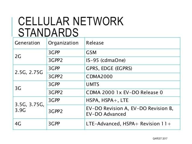 CELLULAR NETWORK STANDARDS QAFEST 2017 Generation Organization Release 2G 3GPP GSM 3GPP2 IS-95 (cdmaOne) 2.5G, 2.75G 3GPP ...