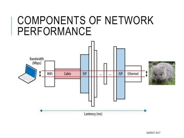 COMPONENTS OF NETWORK PERFORMANCE QAFEST 2017