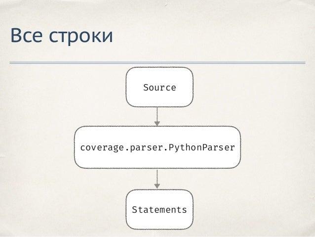 Обход байткода ✤ Рекурсивно обходит все code object в code.co_const ✤ Полностью повторяет метод dis.findlinestarts ✤ Анализ...