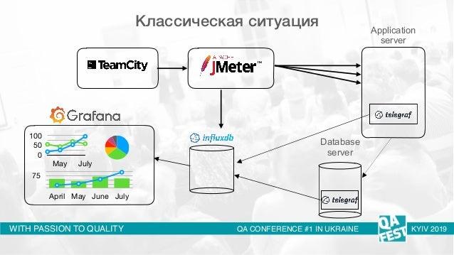 QA Fest 2019. Антон Серпутько. Нагрузочное тестирование распределенных асинхронных систем Slide 3