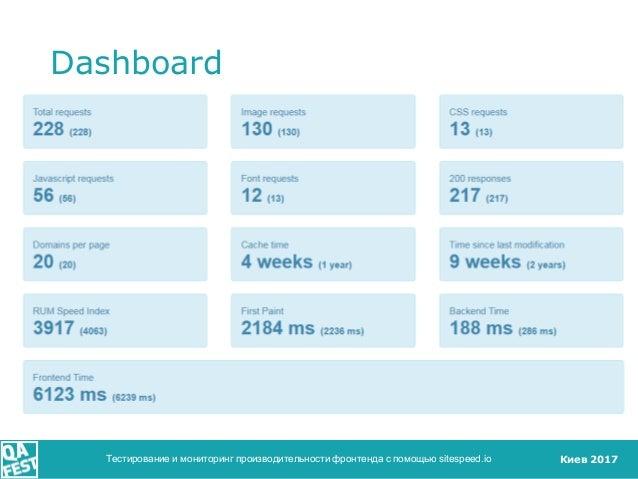 Киев 2017 Dashboard Тестирование и мониторинг производительности фронтенда с помощью sitespeed.io