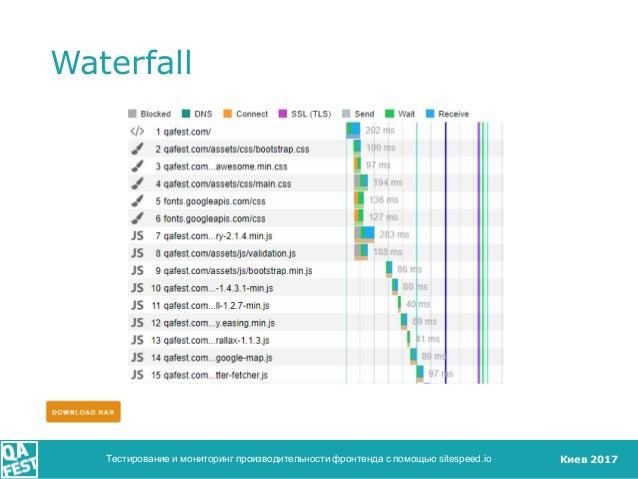 Киев 2017 Waterfall Тестирование и мониторинг производительности фронтенда с помощью sitespeed.io