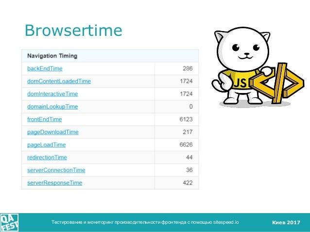 Киев 2017 Browsertime Тестирование и мониторинг производительности фронтенда с помощью sitespeed.io