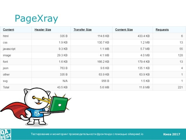 Киев 2017 PageXray Тестирование и мониторинг производительности фронтенда с помощью sitespeed.io