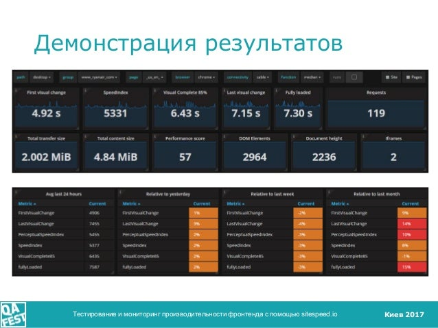 Киев 2017 Демонстрация результатов Тестирование и мониторинг производительности фронтенда с помощью sitespeed.io