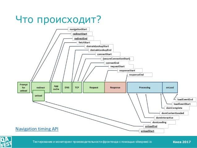 Киев 2017 Что происходит? Тестирование и мониторинг производительности фронтенда с помощью sitespeed.io Navigation timing ...
