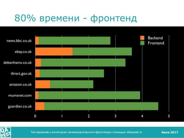 Киев 2017 80% времени - фронтенд Тестирование и мониторинг производительности фронтенда с помощью sitespeed.io