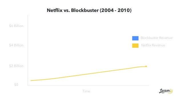 """""""Companies rarely die from moving too fast, and they frequently die from moving too slowly."""" —Reed Hastings, Netflix"""