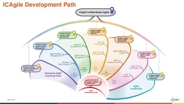 www.luxoft.com ICAgile Development Path