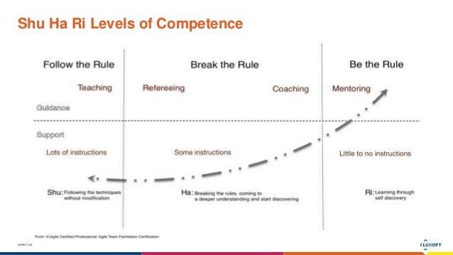 www.luxoft.com Shu Ha Ri Levels of Competence