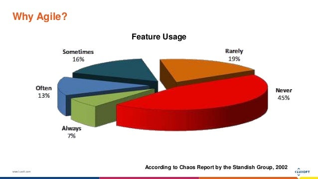 www.luxoft.com Why Agile? According to Chaos Report by the Standish Group, 2002 Feature Usage