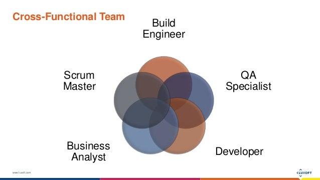 www.luxoft.com Cross-Functional Team Build Engineer QA Specialist Developer Business Analyst Scrum Master