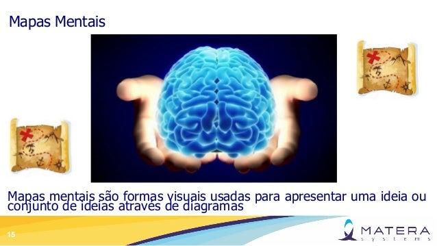 15 Mapas Mentais Mapas mentais são formas visuais usadas para apresentar uma ideia ou conjunto de ideias através de diagra...