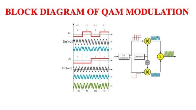 Block Diagram Qam Wiring Diagrams. Quadrature Litude Modulation Dpsk Block Diagram Bk Sinwct Ak Coswct. Wiring. General Munications Diagram At Scoala.co