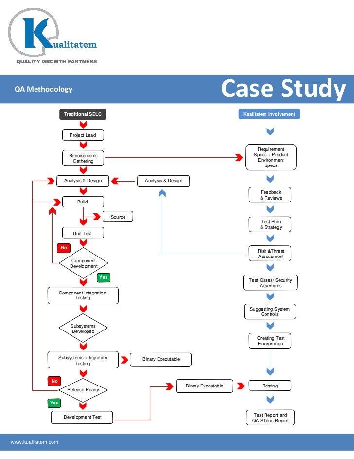 QA Methodology                                                                                              Case Study    ...