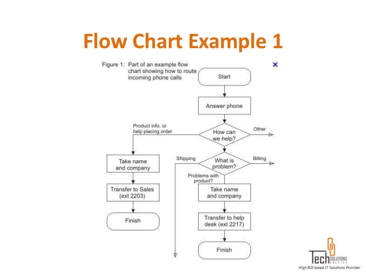 data model example 2 27 - Software For Flowchart