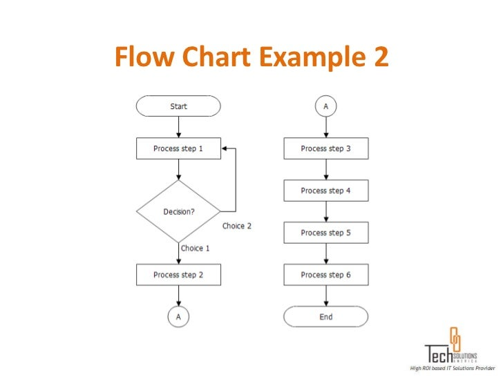 flow chart example 1 28 - Software For Flowchart