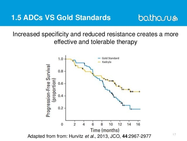 1.5 ADCs VS Gold Standards 17 Adapted from from: Hurvitz et al., 2013, JCO, 44:2967-2977 Increased specificity and reduced...
