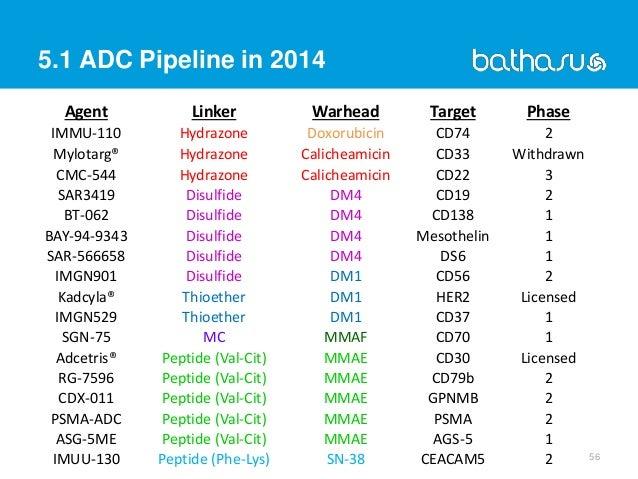 5.1 ADC Pipeline in 2014 56 Agent Linker Warhead Target Phase IMMU-110 Hydrazone Doxorubicin CD74 2 Mylotarg® Hydrazone Ca...