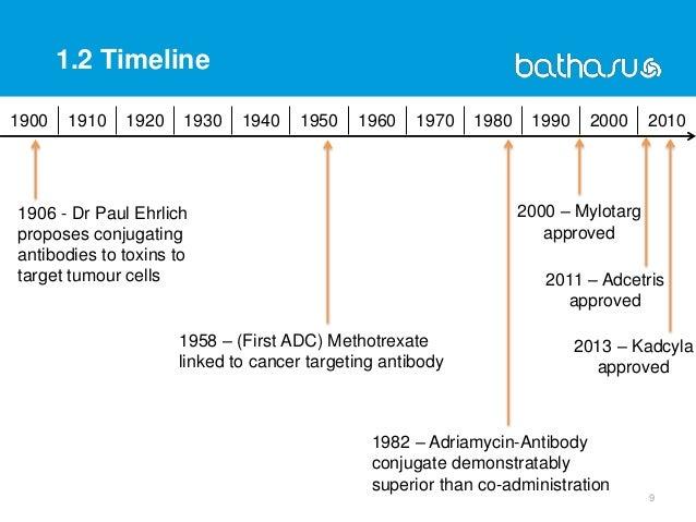 1.2 Timeline 9 1900 1910 1920 1930 1940 1950 1960 1970 1980 1990 2000 2010 2013 – Kadcyla approved 1982 – Adriamycin-Antib...