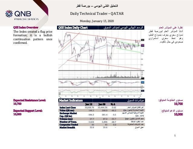 Technical Spotlight Sunday, January 14, 2018 1 ‫اليومي‬ ‫الفني‬ ‫التحليل‬–‫قطر‬ ‫بورصة‬ Daily Technical Trader – QATAR Mon...