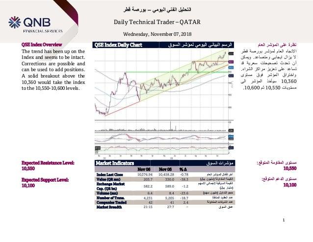 Technical Spotlight Sunday, January 14, 2018 1 اليومي الفني التحليل–قطر بورصة Daily Technical Trader – QATAR Wed...