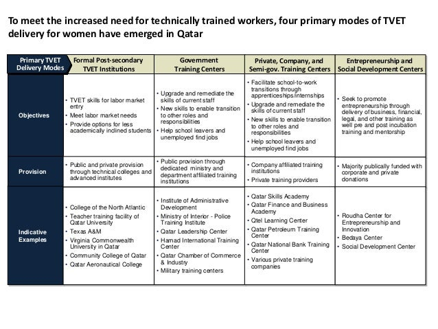 Why Qatar Needs a New Technical Vocational Education and Training Str…