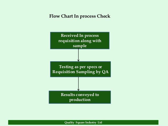 quality assuranceflow chart in process check received in process requisition along with sample testing as per specs or requisition sampling by qa results conveyed to