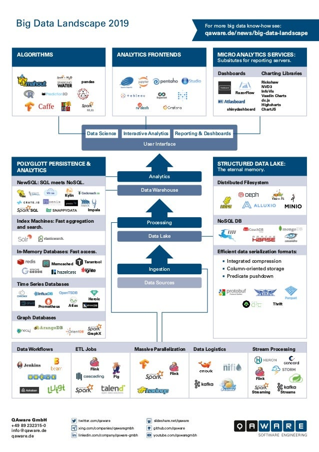qaware.de/news/big-data-landscape For more big data know-how see: Ingestion Data Sources Data Lake Processing Data Warehou...