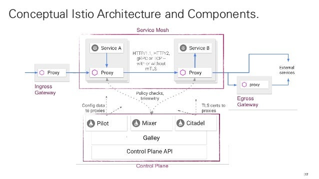 Putting microservices on a diet with Istio