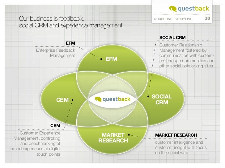 Our business is feedback,                  CORPORATE STORYLINE      30    social CRM and experience management            ...