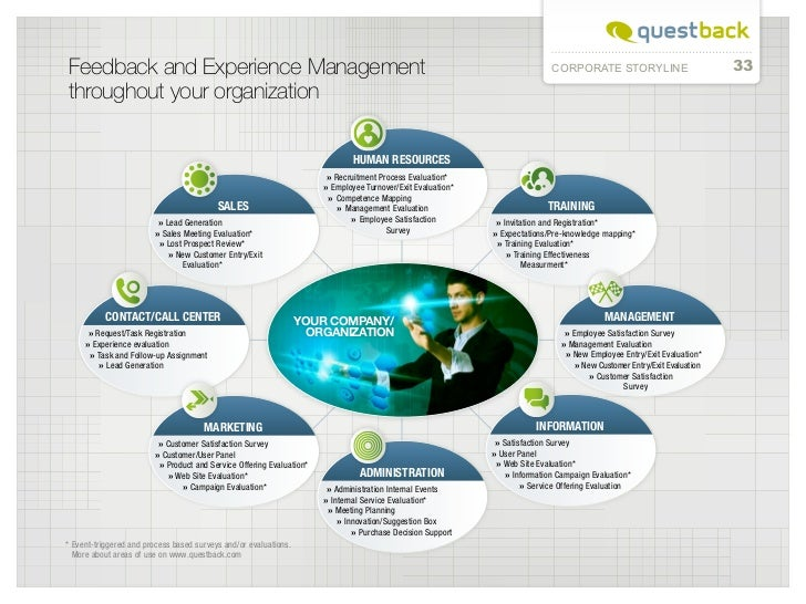Feedback and Experience Management                                                                                        ...