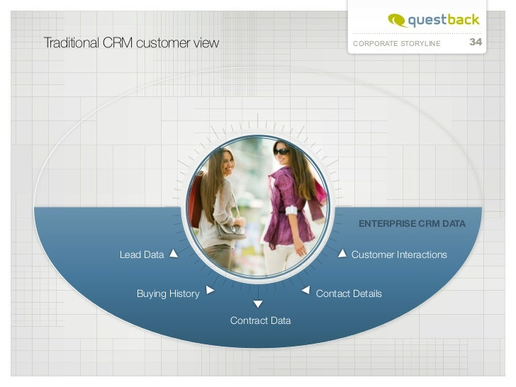 Traditional CRM customer view                           CORPORATE STORYLINE     34                                        ...