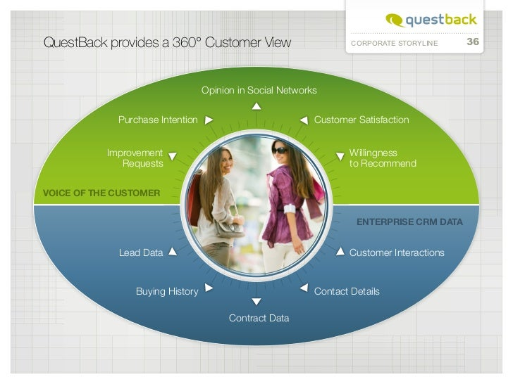QuestBack provides a 360° Customer View                            CORPORATE STORYLINE     36                             ...