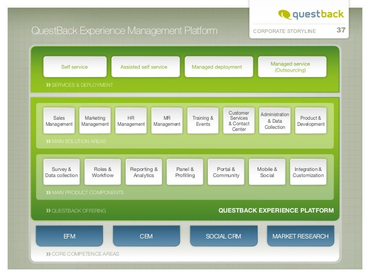 QuestBack Experience Management Platform                                                        CORPORATE STORYLINE       ...