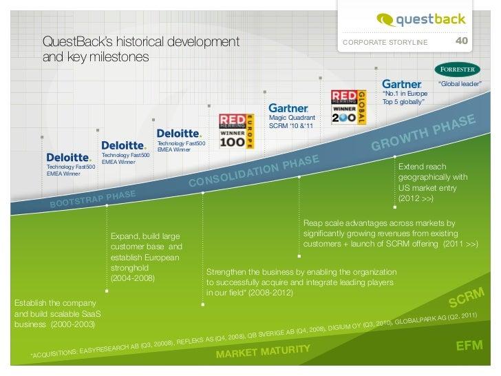 QuestBack's historical development                                                                                CORPORAT...