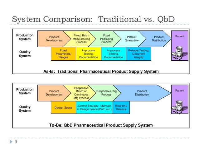 pharmaceutical product development