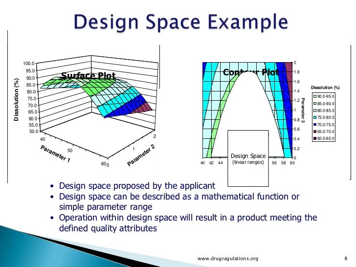 quality by design design space