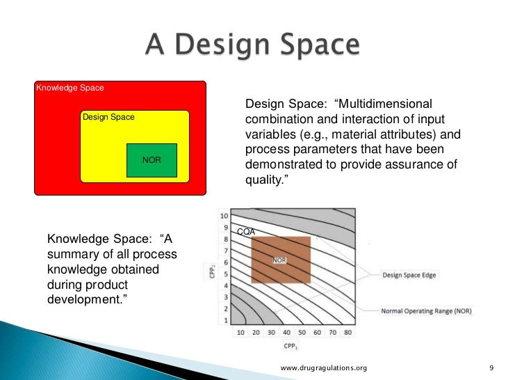 knowledge space design space multidimensional design space combination