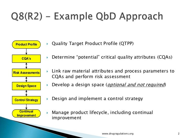 Quality by design quality target product profile for Quality of space in architecture