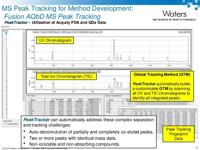 Using Fusion QbD as an Analytical Quality by Design Software for Meth…