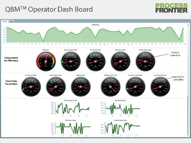 QBMTM Operator Dash Board<br />Current operation<br />Components for Efficiency<br />Setpoints for controllers<br />Operat...