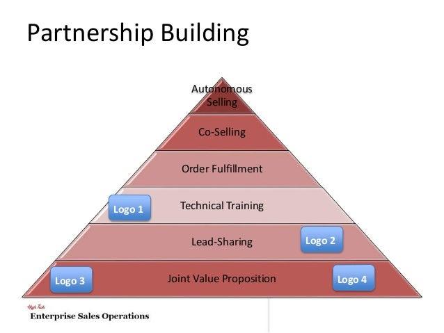 HR as a Strategic Partner: A Critical Review